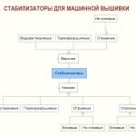 Типы стабилизаторов