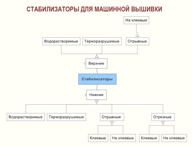 Вышивка классификация
