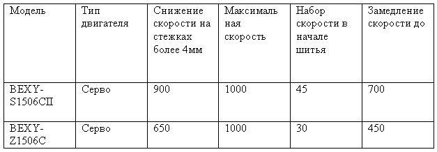 Таблица для сравнения данных