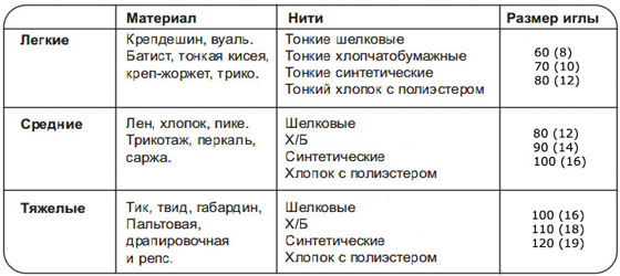 Таблица_соответствия_игл