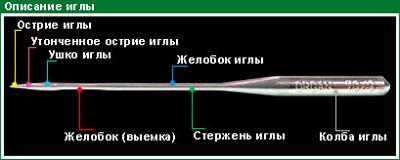 http://shveycentr.ru/images/statay/opisanieigla.gif