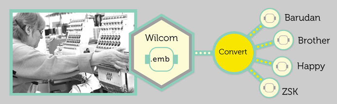 blog-wilcom-machine-connector-manager
