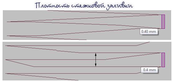 плотность стежковой заливки