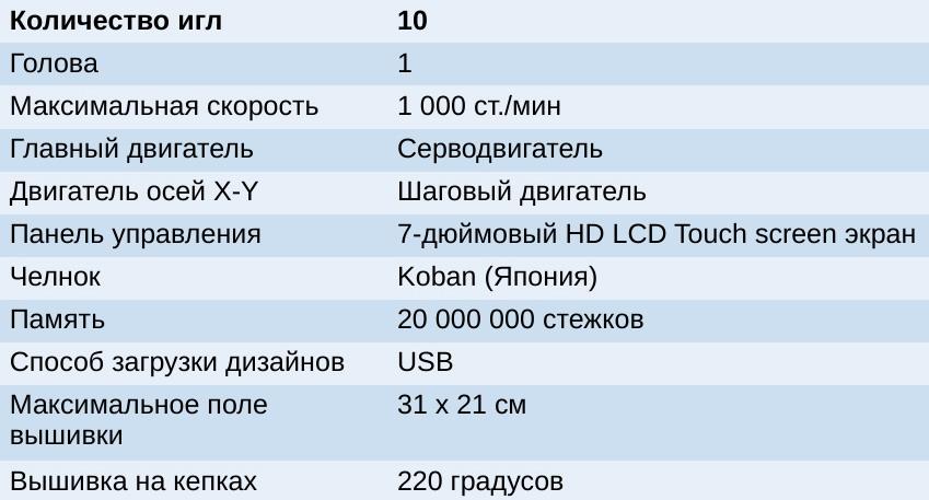 Ricoma EM-1010_harakteristiky